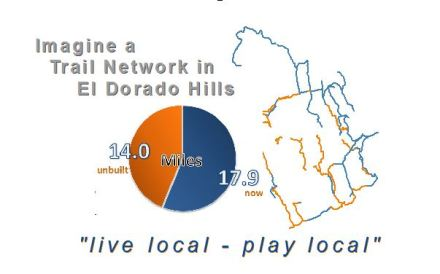 Cohesive trail network in El Dorado Hills has 32 miles of built and unbuilt trail