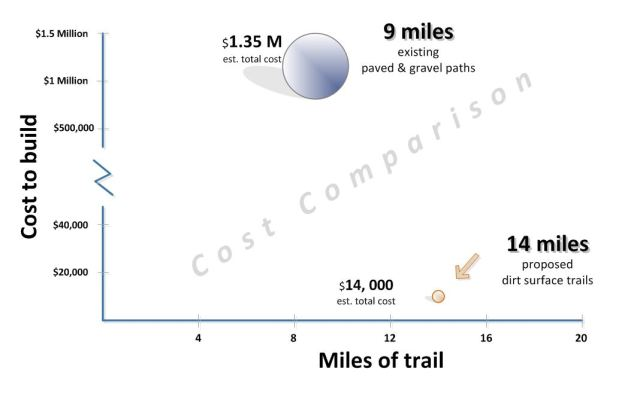 Cost comparison for building paved paths versus simple rugged dirt surface trails.