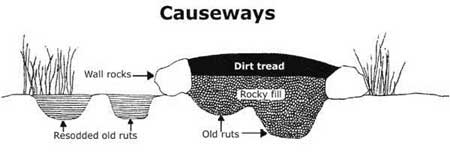 Diagram of causeway